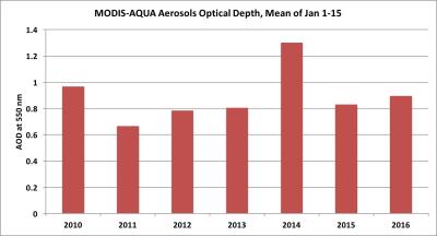 AOD, Aerosols, NASA, MODIS, SatAQ