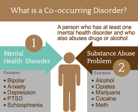 co occurring disorders and addictio essay Co-occurring disorders heroin addiction can occur along with a number of other mental illnesses these mental illnesses that co-occur with heroin addiction include.