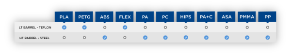 Teflon and steel chart