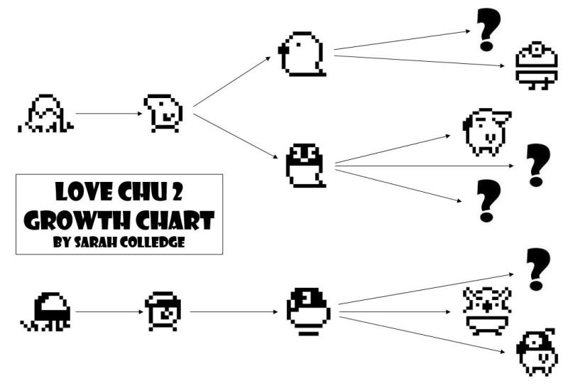 Love Chu 2, Love Chu, Tamagotchi