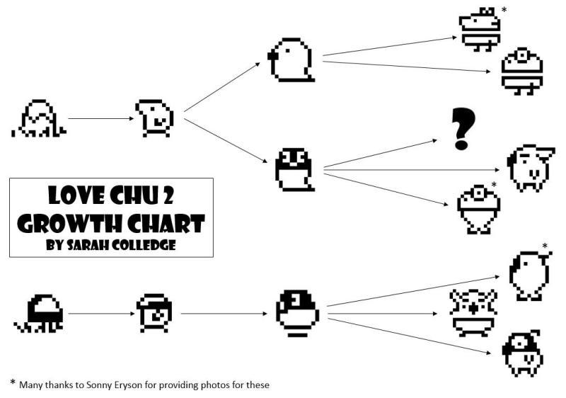Love Chu, Love Chu 2, Tamagotchi