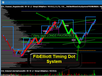 Vinny's Famous Gold FibElliott Timing |  5 Point Confluence | Entry Color Dot System