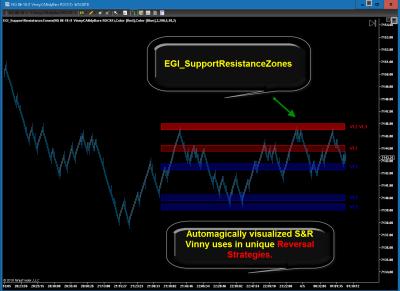 Vinny's AutoMagic Key  Support & Resistance Color Zones | VL1-3*