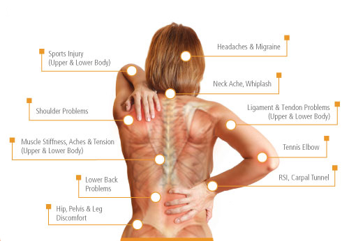 Can Orthopedic or Medical Massage Help With Pain Relief?