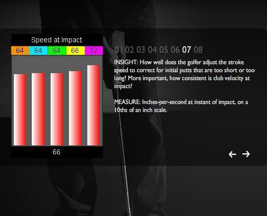 Speed at impact - Tomi Putting System