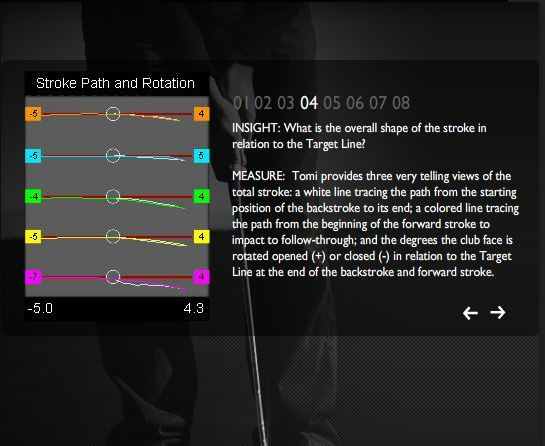 Stroke, Path and Rotation - Tomi Putting System