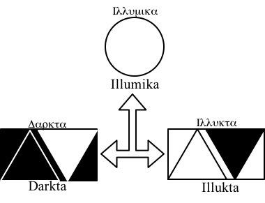 Darkta Spiritual Symbols