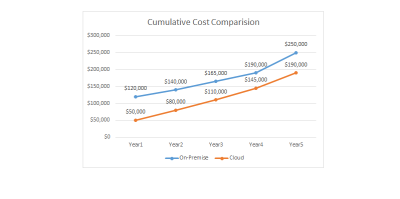 Cumulative Cost Comparison between On-premise and SaaS