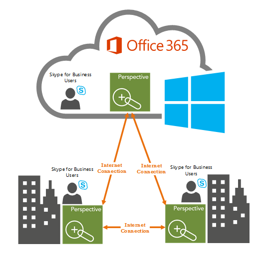 Office 365. Skype for Business Cloud PBX. Nectar. Perspective. AlertPro365.  Microsoft Online.  SFB. S4b.  Skype for Business monitoring.  Cloud monitoring.  Office 365 monitoring.
