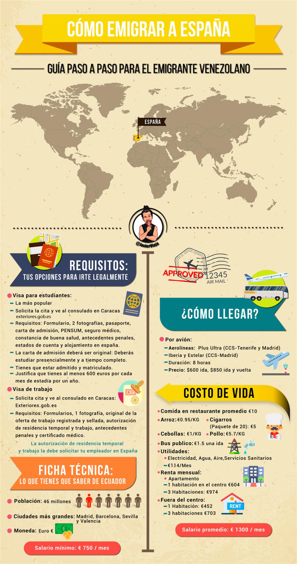 Infografía sobre cómo emigrar a España