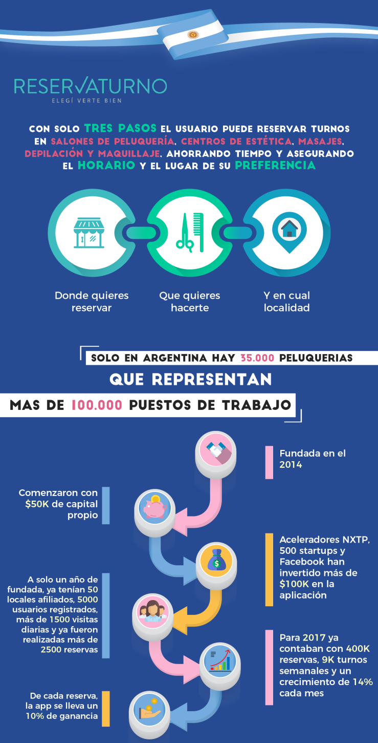 Start-ups latinoamerica 2