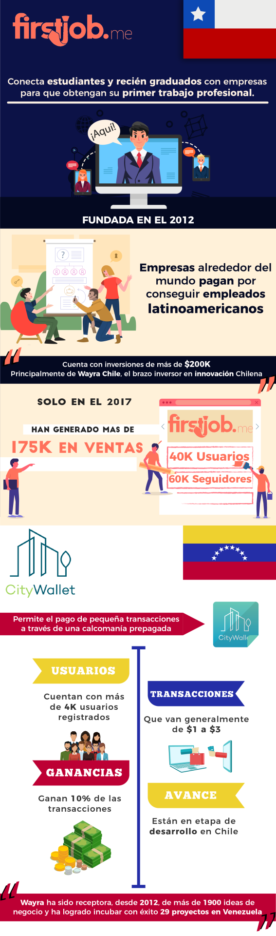 Start-ups latinoamerica 5