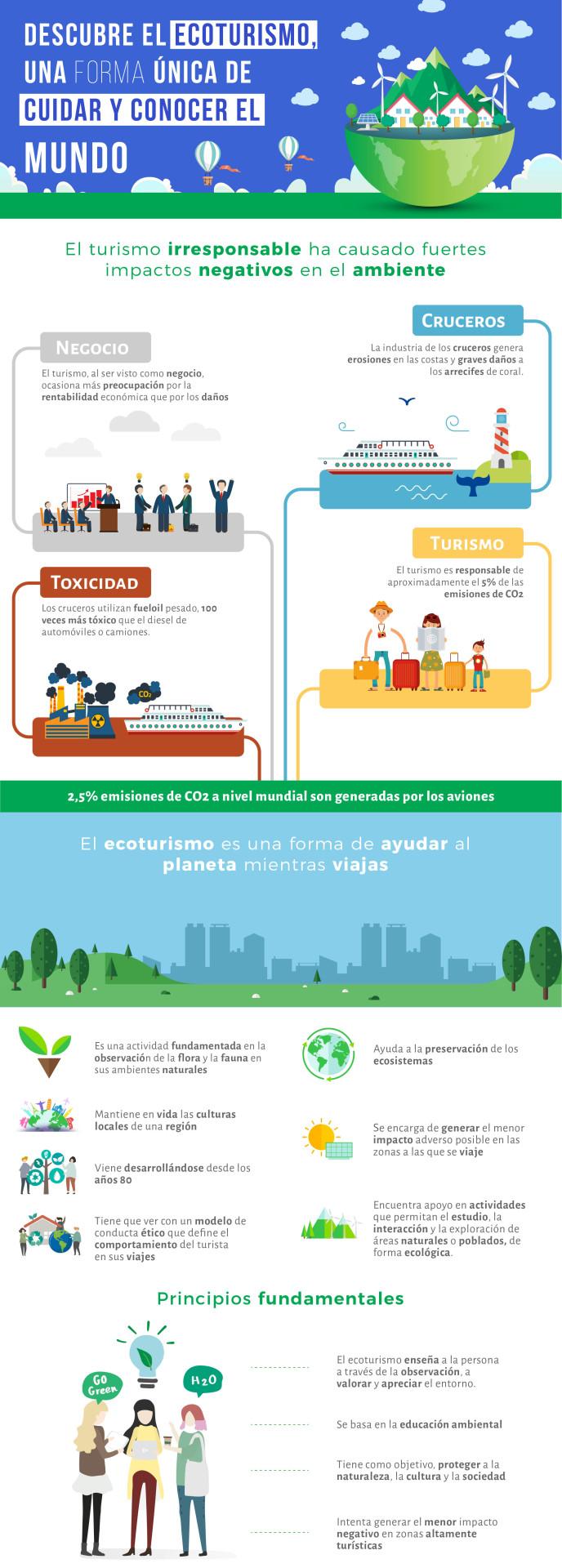 Infografía ecoturismo 1