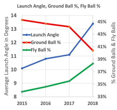 Launch Angle Revolution - Train for It with SmartPitch