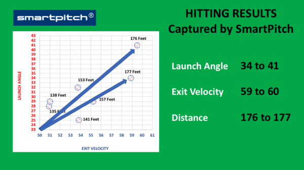 SmartPitch in Video Detects Effect of Increased Exit Velocity & Launch Angle