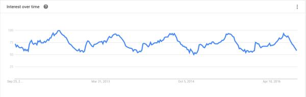 Historical Rental Trends