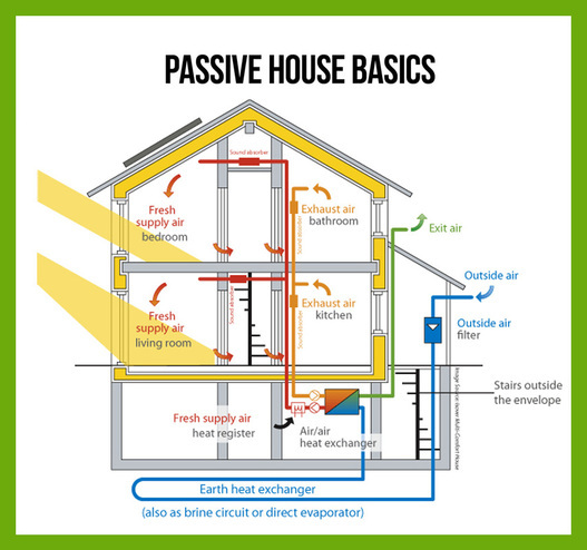 Passive House basics explained. Green Point Design are Certified Passive House Designers.