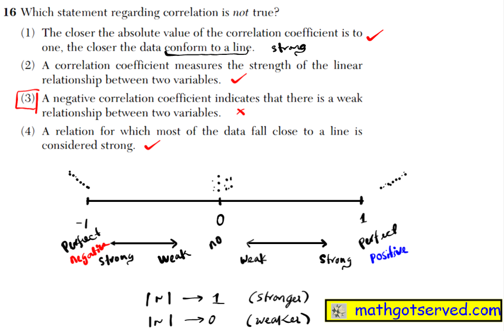 NYS Regents 2016 January algebra 2 Solutions 16 Which statement regarding correlation is not true? (1) The closer the absolute value of the correlation coefficient is to one, the closer the data conform to a line. (2) A correlation coefficient measures the strength of the linear relationship between two variables. (3) A negative correlation coefficient indicates that there is a weak relationship between two variables. (4) A relation for which most of the data fall close to a line is considered strong.