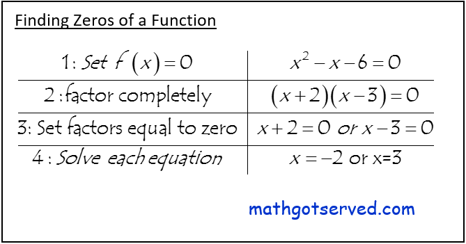 How to find zeros by factoring algebra i common core must know formula