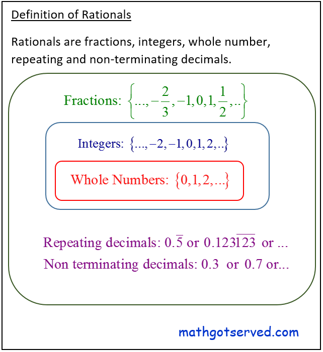Algebra I common core regents what are rational numbers. Definition, numbers that can be represented as a quotient of two integers, a terminating, or repeating decimal. Rationals include integers whole numbers natural numbers