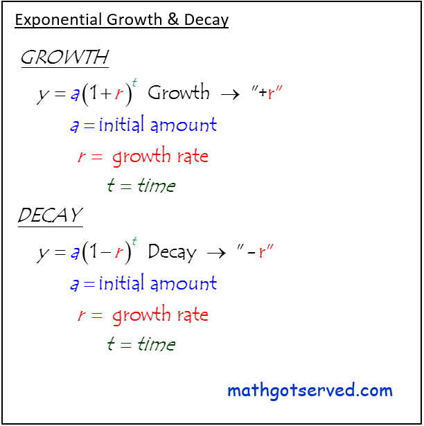 Algebra I common core regents formulas Formulas for radioactive growth and decay y=a(1+r)^t a = initial amount r = growth rate t=time y=a(1-r)^t  radioactive decay