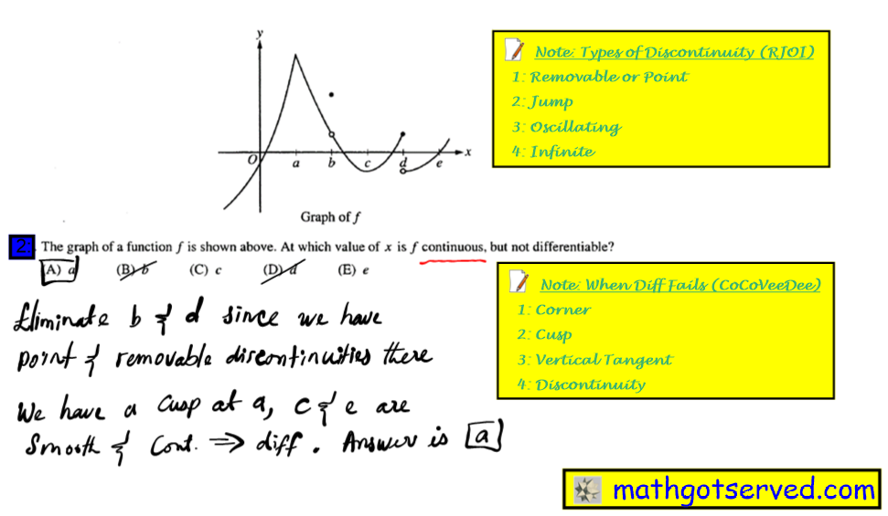 the graph of a function is shown above. At which value of x is f continuous but not differentiable #2 Ap Calculus Multiple Choice Practice Test math exam review tutor online course tutorial limit continuity the graph of a function continuous not differentiable