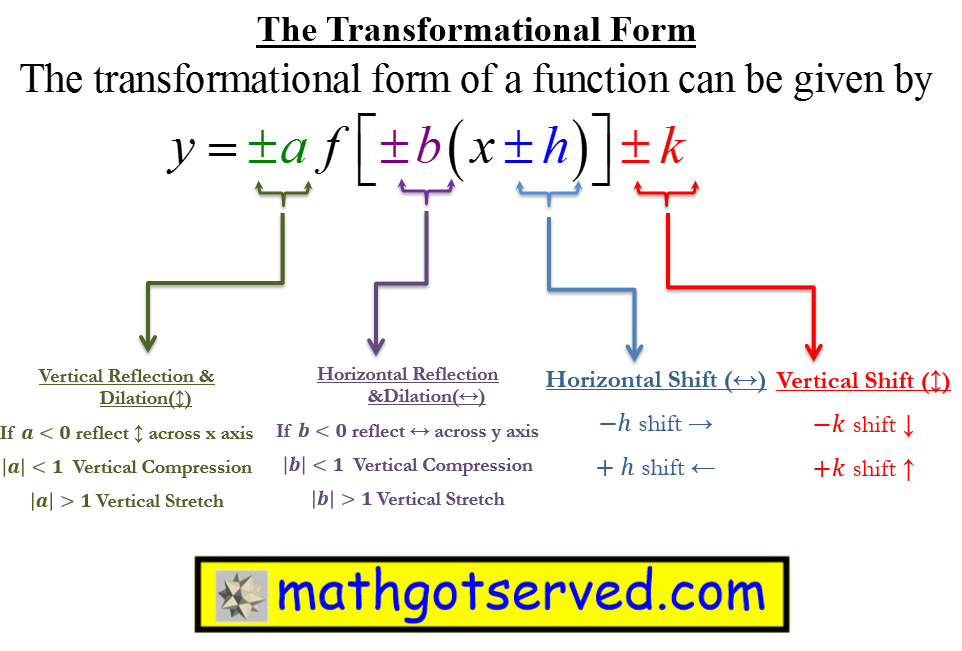 Transformational form of functions algebra 2 common core shifts reflection dilation parent functions