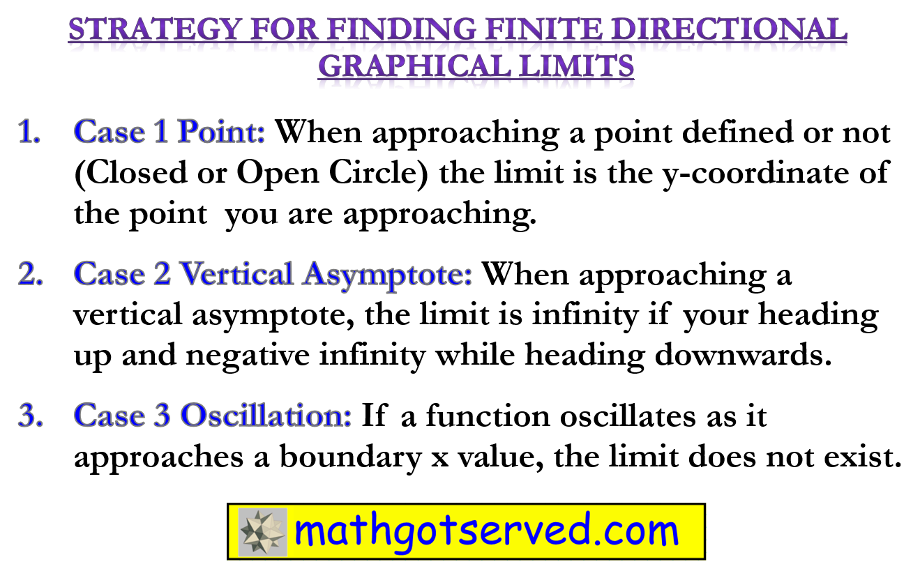 Strategy on how to find finite limits graphically