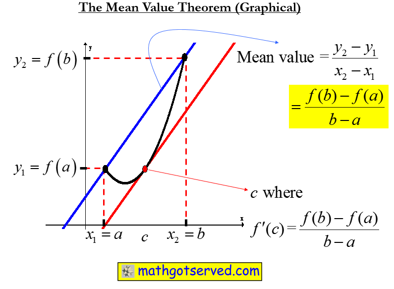 Mean value theorem rolles theorem secant line tangent line ap calc calculus