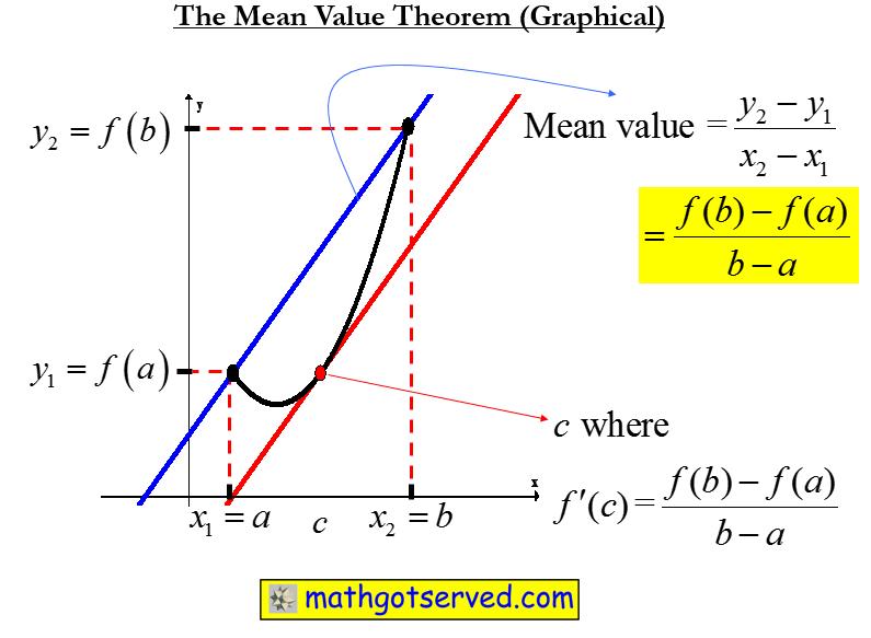 Mean value theorem rolles theorem secant line tangent line ap calc calculus