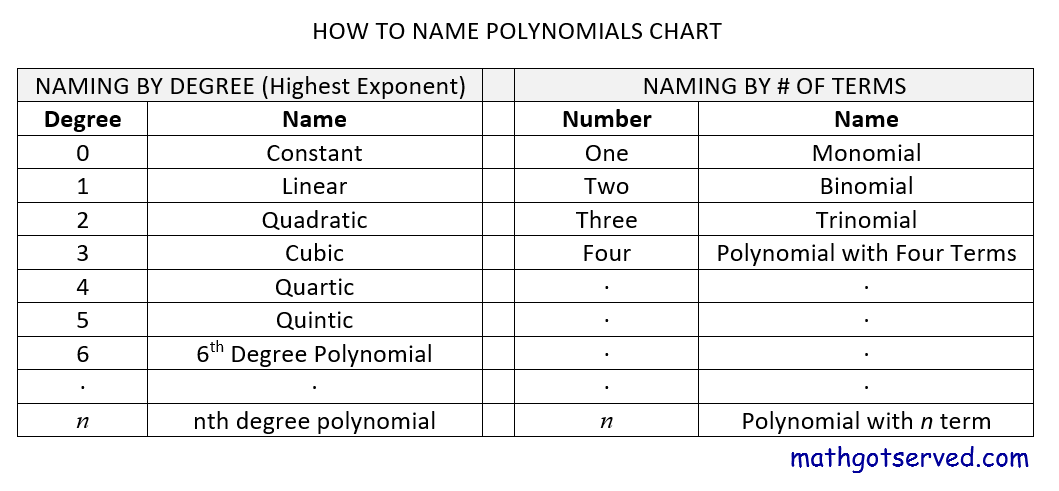 how to name polynomials by degree and number of terms