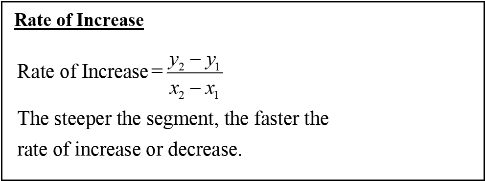 CBEST Formula for Rate of increase