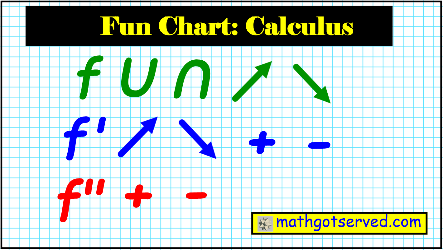 fun chart ap calculus ab