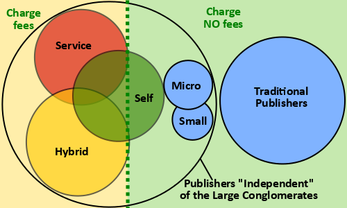 Self Publishing, Indie Publishing, Hybrid Publishing . . . What the—?