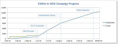 Campaign Milestones Reset