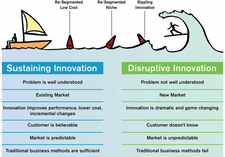 Disruptive Innovation to Continue Changing Our Lives