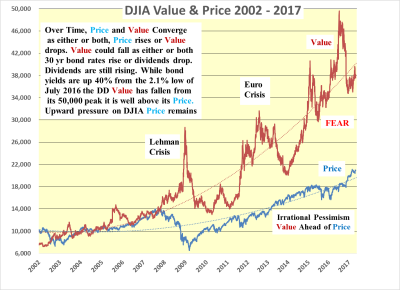 DJIA price still has a long way to rise.