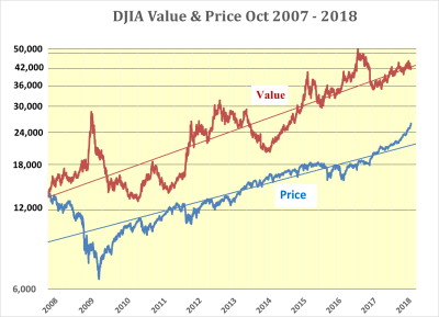 Predicted Acceleration in DJIA Rise to continue.