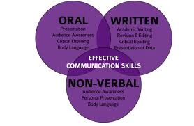 Your Communication Skills