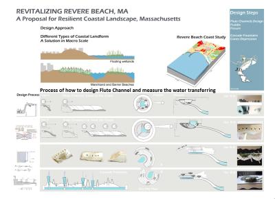 A New Coastal Landscape Principle