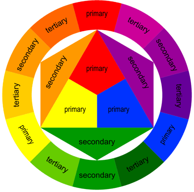 Teriary Color Wheel