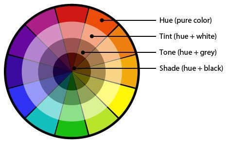 Color Wheel Hue, Tint, Tone, Shade