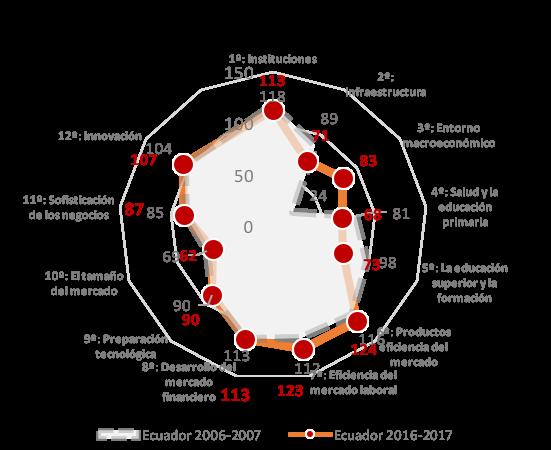 Radar Comparativo de Competitividad del Ecuador 2006-2016