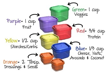 Understanding the 21 Day Fix Containers