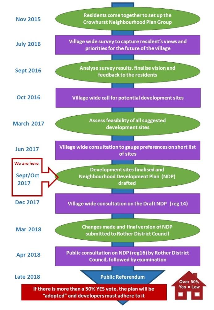 Crowhurst Neighbourhood Plan Timeline