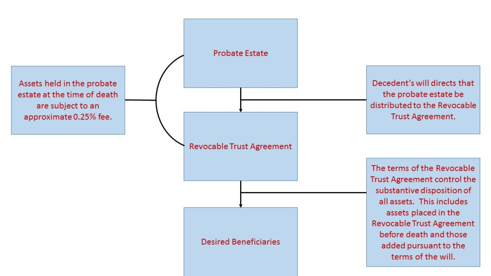 Revocable Trust; pourover will; pour-over will; Living Trust; probate assets; non-probate assets