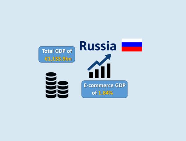 俄罗斯电商增长率降至5.3% 今年规模约216亿欧