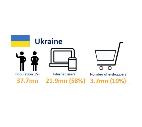 5-минутный ликбез: рынок e-commerce для начинающих предпринимателей
