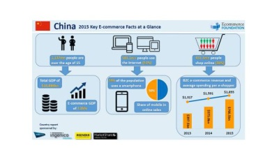 M-commerce tekent voor helft e-commerce in China