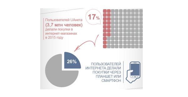 Все в Сеть: развитие e-commerce в Украине и его перспективы   Источник: http://delo.ua/tech/vse-v-se